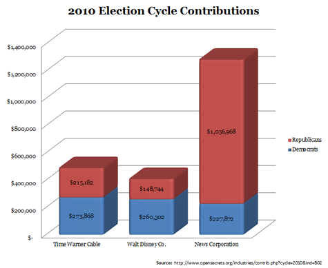 2010 Election Cycle Contributions by Media Companies